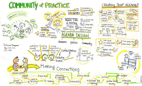 CTLT-Communities-of-Practice-SMALL-WEB-2.jpg