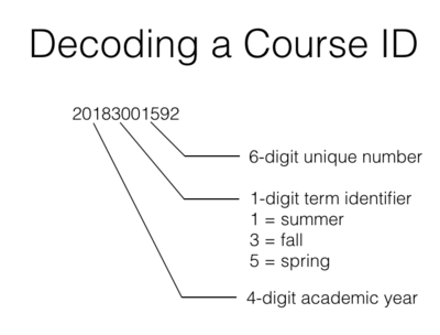 DecodingCourseID.png